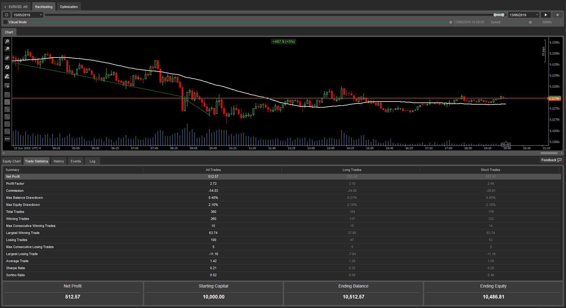 tranzactionare forex grid explicat comercianți de aur forex brokeri