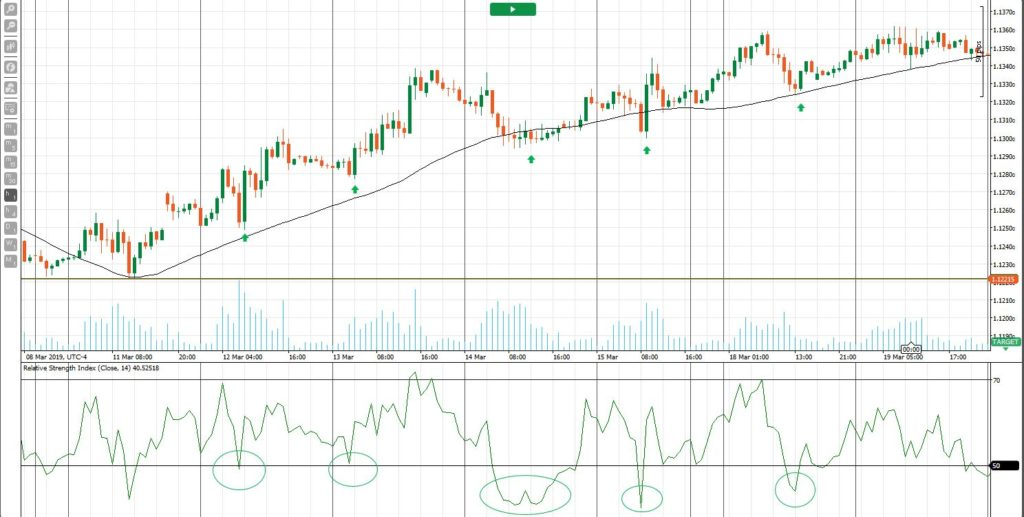 Using the RSI indicator when prices are trending upward.